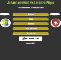Julian Lelieveld vs Lorenzo Pique h2h player stats