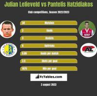 Julian Lelieveld vs Pantelis Hatzidiakos h2h player stats