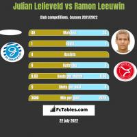Julian Lelieveld vs Ramon Leeuwin h2h player stats