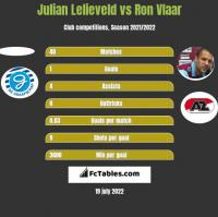 Julian Lelieveld vs Ron Vlaar h2h player stats