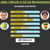 Julian Lelieveld vs Sai van Wermeskerken h2h player stats