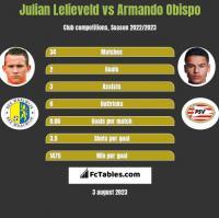 Julian Lelieveld vs Armando Obispo h2h player stats