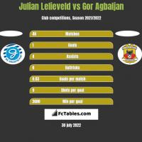 Julian Lelieveld vs Gor Agbaljan h2h player stats