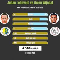 Julian Lelieveld vs Owen Wijndal h2h player stats