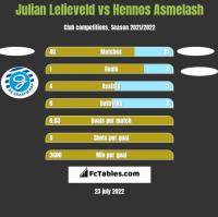Julian Lelieveld vs Hennos Asmelash h2h player stats