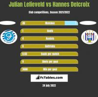 Julian Lelieveld vs Hannes Delcroix h2h player stats