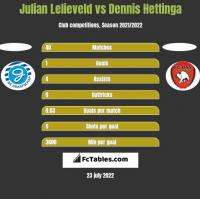 Julian Lelieveld vs Dennis Hettinga h2h player stats