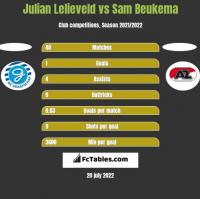 Julian Lelieveld vs Sam Beukema h2h player stats