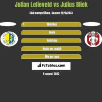 Julian Lelieveld vs Julius Bliek h2h player stats