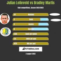 Julian Lelieveld vs Bradley Martis h2h player stats