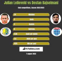 Julian Lelieveld vs Destan Bajselmani h2h player stats
