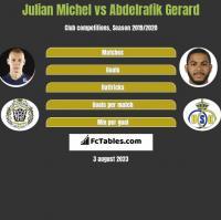 Julian Michel vs Abdelrafik Gerard h2h player stats