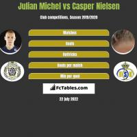 Julian Michel vs Casper Nielsen h2h player stats