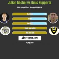 Julian Michel vs Guus Hupperts h2h player stats