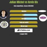 Julian Michel vs Kevin Kis h2h player stats