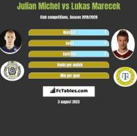 Julian Michel vs Lukas Marecek h2h player stats