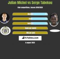 Julian Michel vs Serge Tabekou h2h player stats