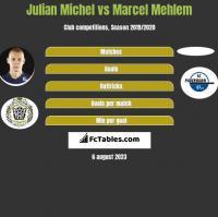 Julian Michel vs Marcel Mehlem h2h player stats