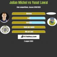 Julian Michel vs Yusuf Lawal h2h player stats