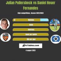 Julian Pollersbeck vs Daniel Heuer Fernandes h2h player stats