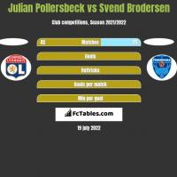 Julian Pollersbeck vs Svend Brodersen h2h player stats