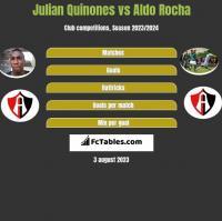 Julian Quinones vs Aldo Rocha h2h player stats