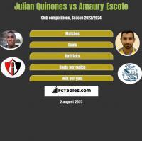 Julian Quinones vs Amaury Escoto h2h player stats