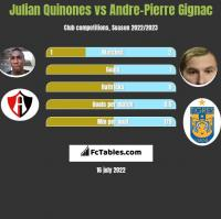 Julian Quinones vs Andre-Pierre Gignac h2h player stats