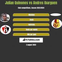 Julian Quinones vs Andres Ibarguen h2h player stats