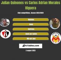 Julian Quinones vs Carlos Adrian Morales Higuera h2h player stats