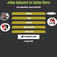 Julian Quinones vs Carlos Fierro h2h player stats