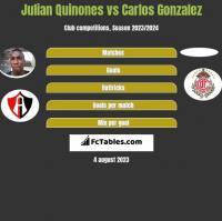 Julian Quinones vs Carlos Gonzalez h2h player stats