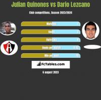 Julian Quinones vs Dario Lezcano h2h player stats