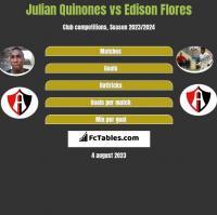 Julian Quinones vs Edison Flores h2h player stats