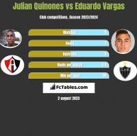 Julian Quinones vs Eduardo Vargas h2h player stats