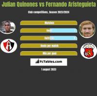 Julian Quinones vs Fernando Aristeguieta h2h player stats