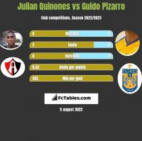 Julian Quinones vs Guido Pizarro h2h player stats