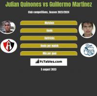 Julian Quinones vs Guillermo Martinez h2h player stats