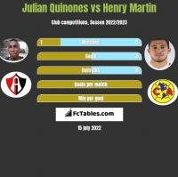 Julian Quinones vs Henry Martin h2h player stats