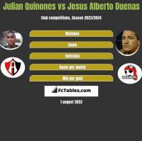 Julian Quinones vs Jesus Alberto Duenas h2h player stats