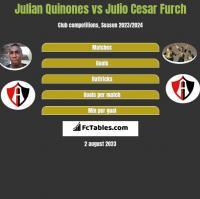 Julian Quinones vs Julio Cesar Furch h2h player stats