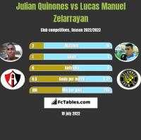 Julian Quinones vs Lucas Manuel Zelarrayan h2h player stats