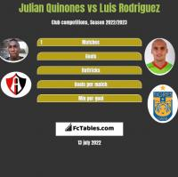 Julian Quinones vs Luis Rodriguez h2h player stats