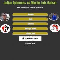 Julian Quinones vs Martin Luis Galvan h2h player stats