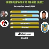 Julian Quinones vs Nicolas Lopez h2h player stats