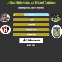 Julian Quinones vs Rafael Carioca h2h player stats