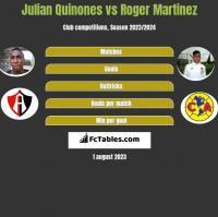 Julian Quinones vs Roger Martinez h2h player stats
