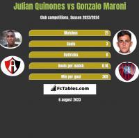 Julian Quinones vs Gonzalo Maroni h2h player stats