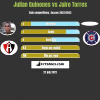 Julian Quinones vs Jairo Torres h2h player stats