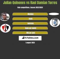 Julian Quinones vs Raul Damian Torres h2h player stats